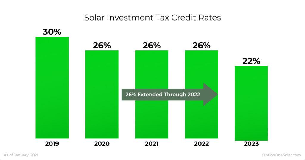 Solar Investment Tax Credit Rates 2021