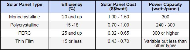 solar panel type efficiency chart - Option One Solar